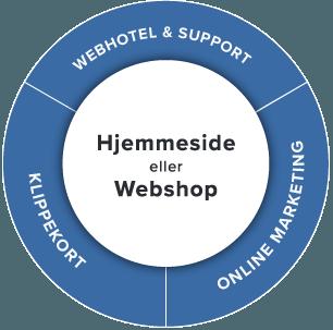 Service model af erhvervshjemmesiders services