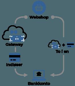 Funktionen i betalingsløsninger